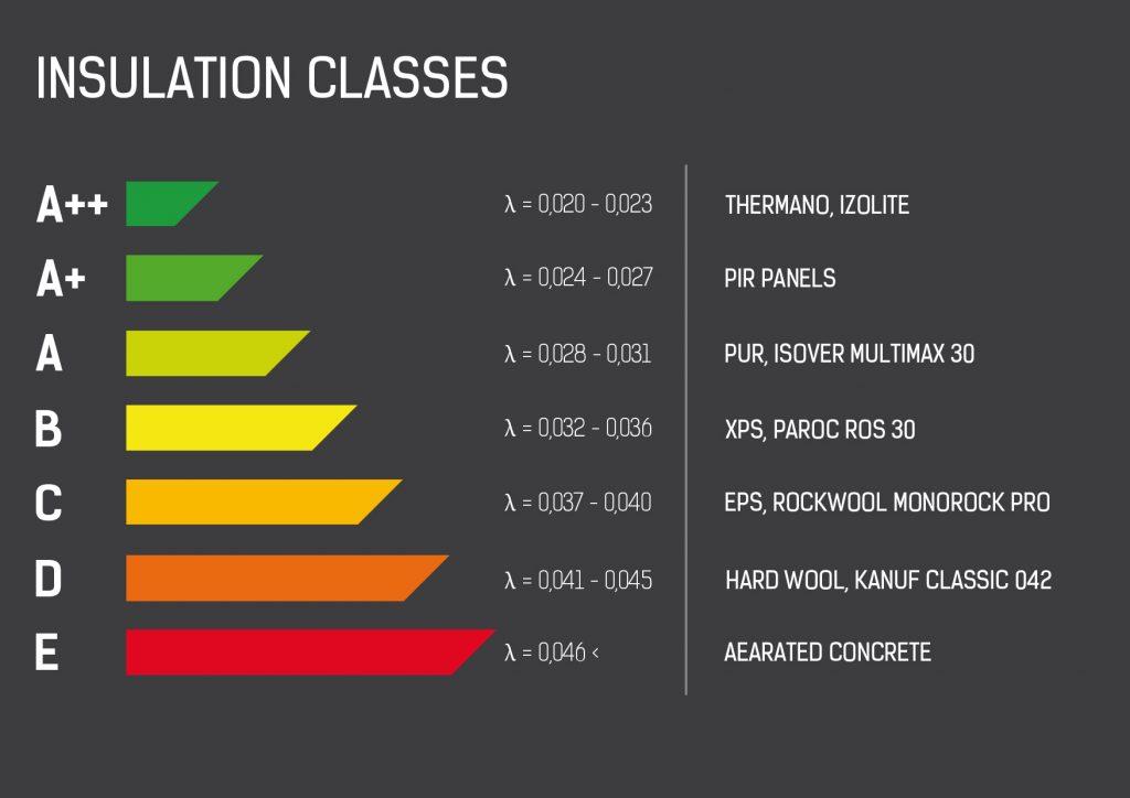 differentes classes d'isolation thermique
